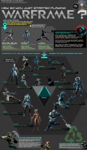 A Warframe cheat sheet for all newer players. Feel free to copy and redistribute as you see fit. A Linkback would be appreciated but is not required. :)